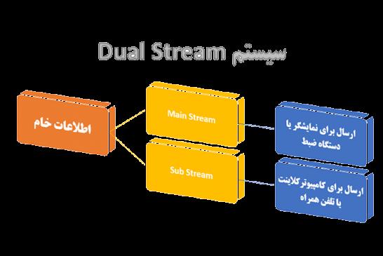 Dual Streamدر دوربین مدابسته چیست؟؟